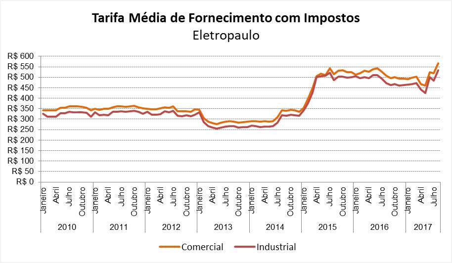 Grafico da Tarifa Media de Fornecimento Eletropaulo