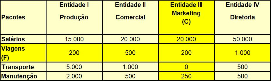 Tabela Pacotes Entidades Orcamento Matricial
