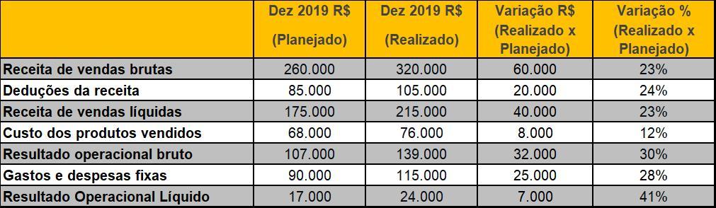 Tabela-planejado-realizadocomparacao-mensal