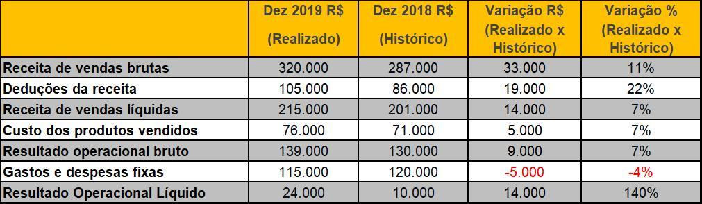 Tabela-planejado-realizadocomparacao-anual