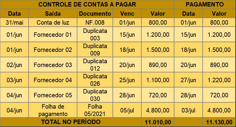 Tabela Contas a Pagar